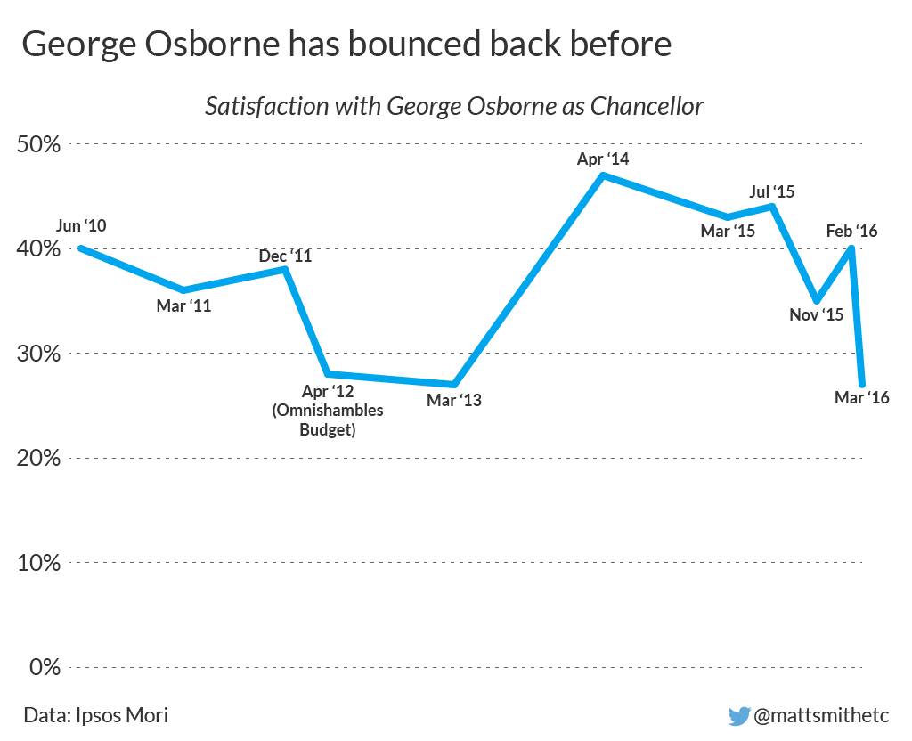 George Osborne popularity over time-01.png