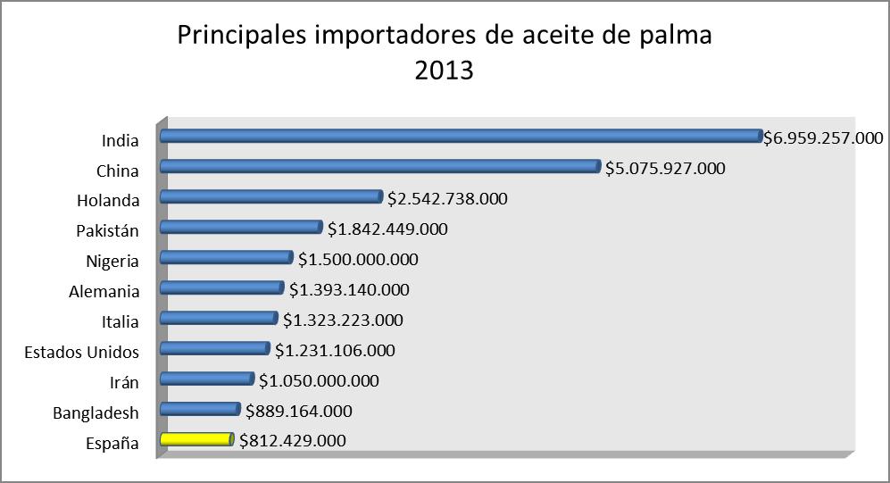principales importadores de aceite de palma deforestación