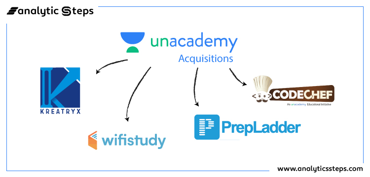 The image shows the various acquisitions of Unacademy so far