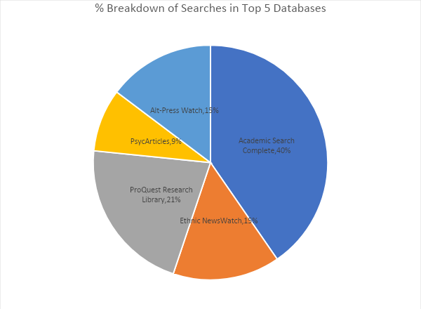 Colorful pie chart showing the % breakdown of searches in top 5 databases: Academic Search Complete (40%), ProQuest Research Library (21%), Ethnic Newswatch (19%),Alt-Press Watch (15%), PsychArticles (9%),