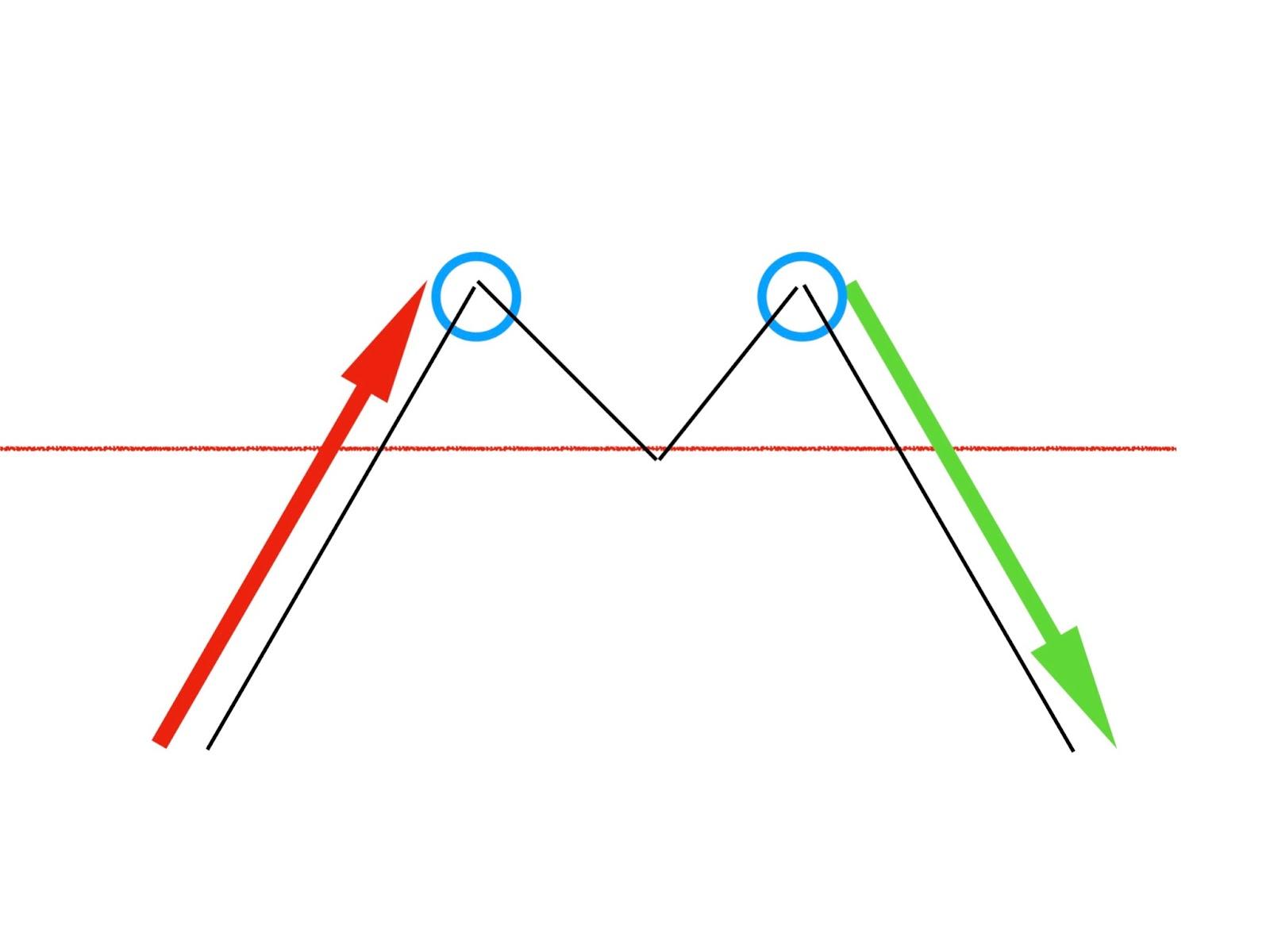 趨勢線怎麼畫