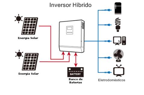 Inversor híbrido ligado a painéis de energia solar e a um banco de baterias, além dos eletrodomésticos da casa. Inversores híbridos norma ABNT.