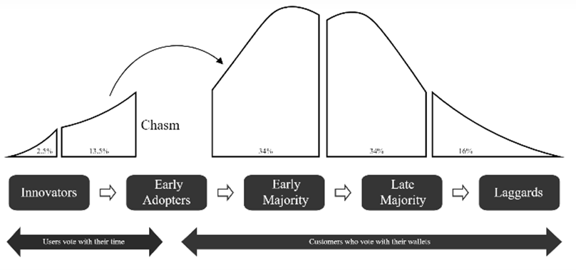 market maturity and category maturity for your b2b saas go to market strategy