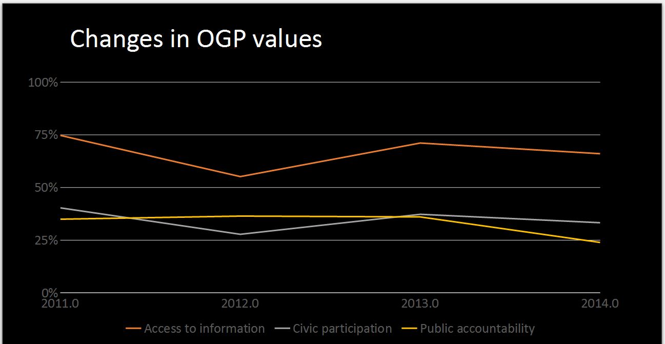 OGP changes in value pattern.JPG