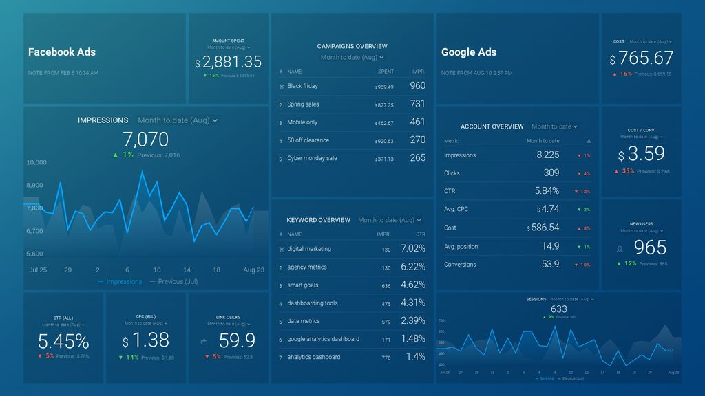 facebook and google ads dashboard