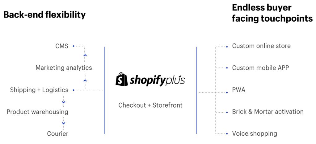 Shopify Plus Headless Commerce