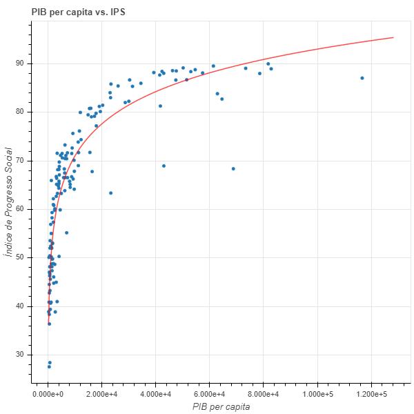 Gráfico PIB e índice de progresso social