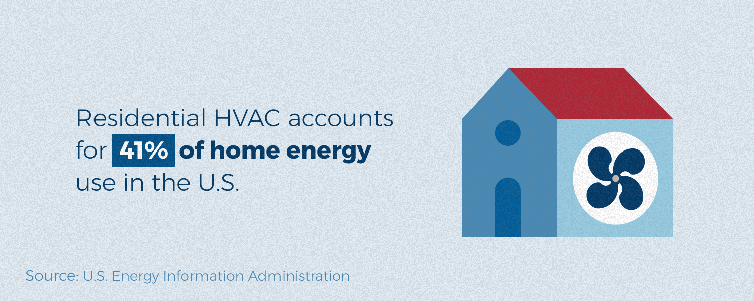 Residential HVAC accounts for 41% of home energy use in the US.