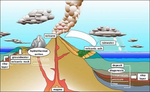 bentonite-process