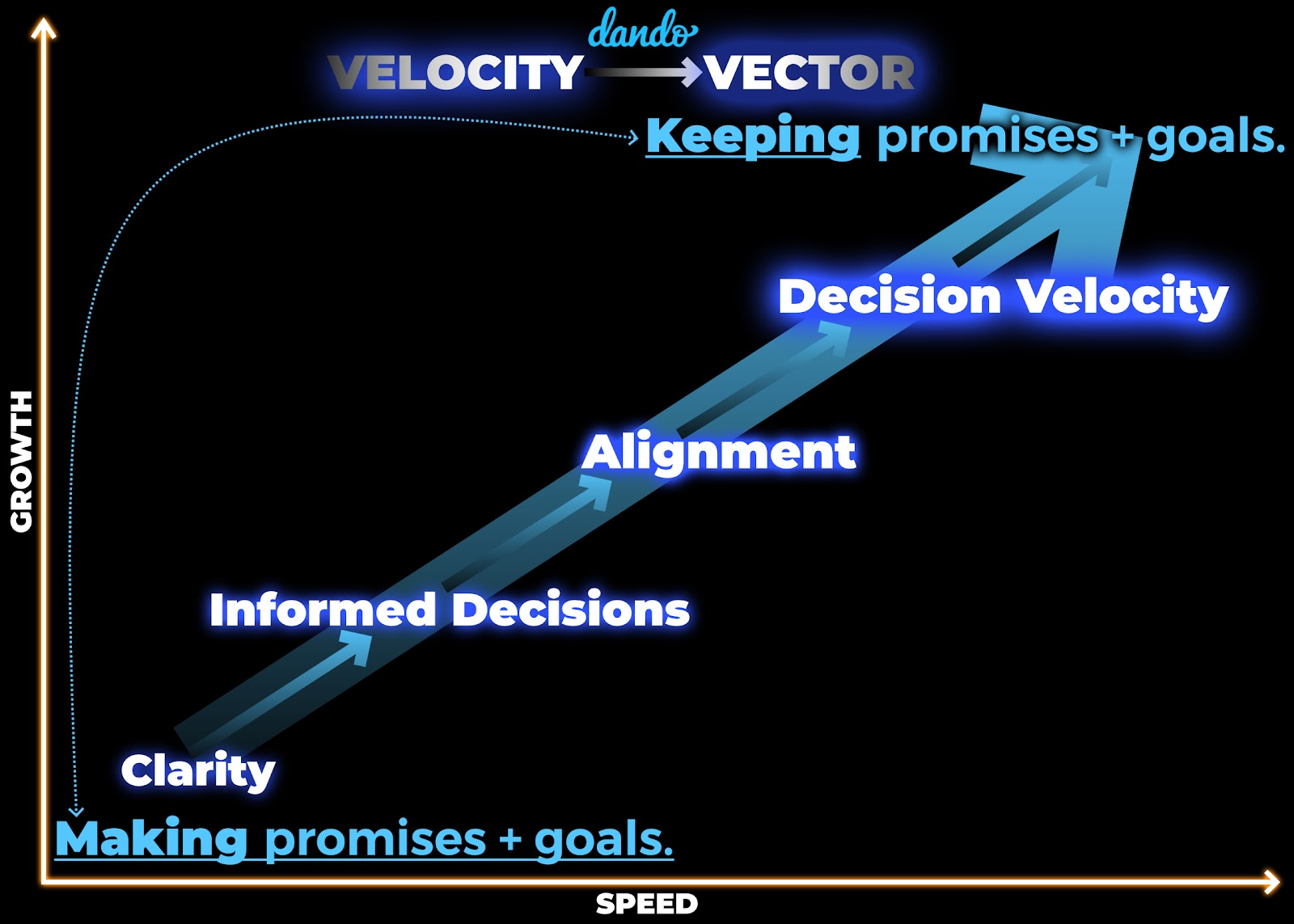 Commander's Intent: Part of the Velocity Vector