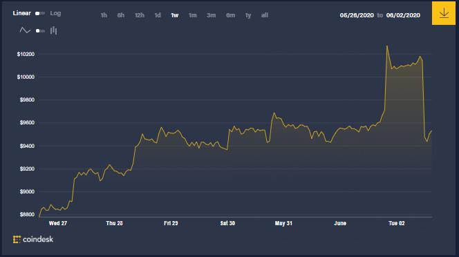 Gráfica semanal del precio de Bitcoin, que muestra el leve impulso por encima de los US$ 10.000. En este escenario las ballenas siguen acumulando, pero en menor medida que ayer. Fuente: CoindDesk