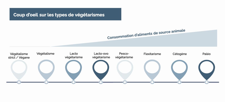 Coup d'oeil sur les types de végétarismes