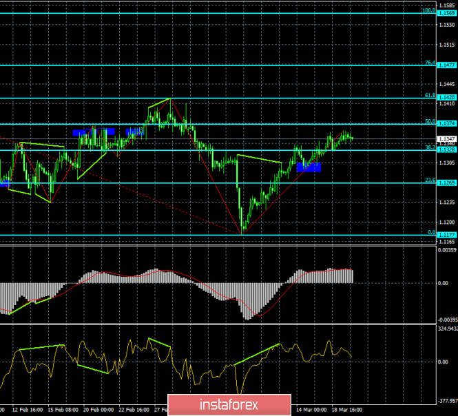 InstaForex Analytics: Analysis of EUR / USD divergence for March 20: the calm before the new fall?