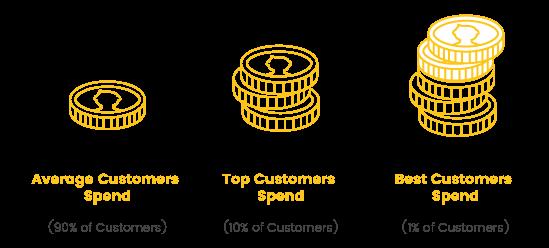 repeat customers spending
