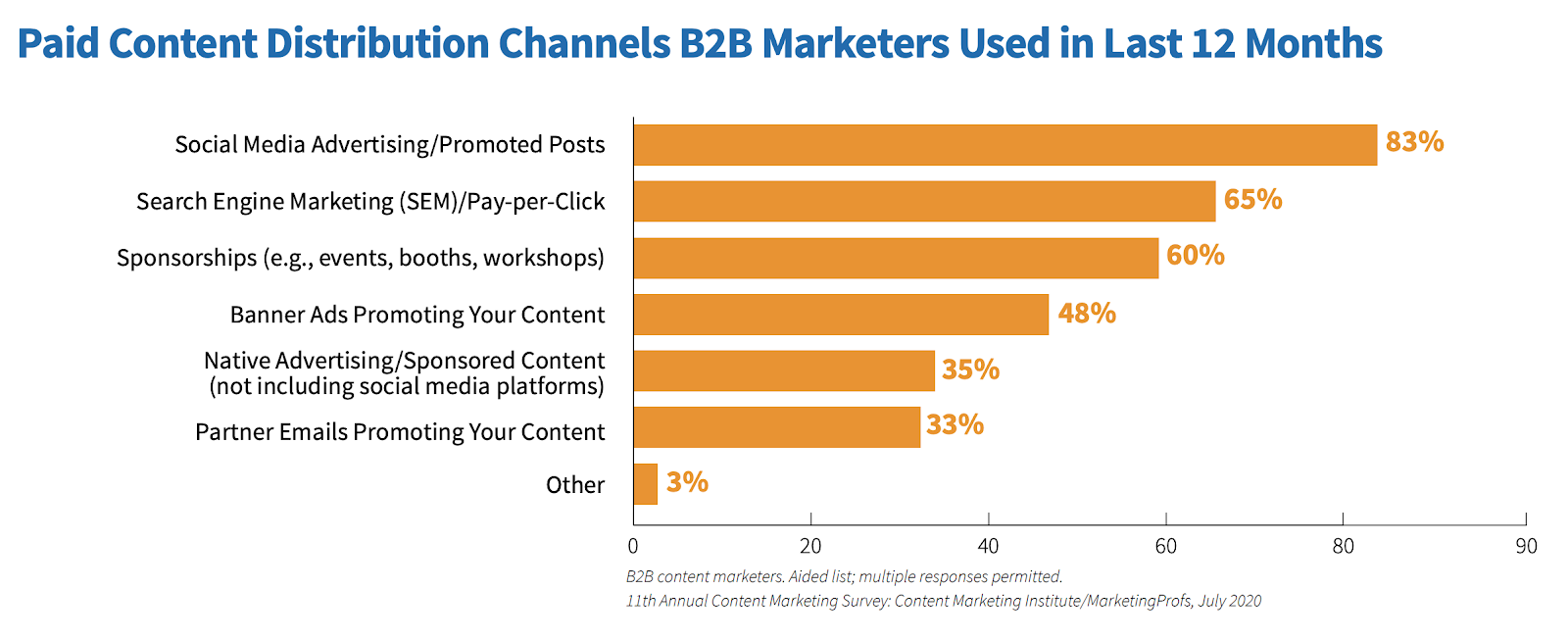 Paid content distribution channels B2B marketers used in Last 12 months