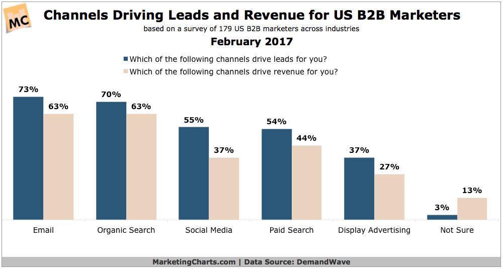 important b2b marketing channels