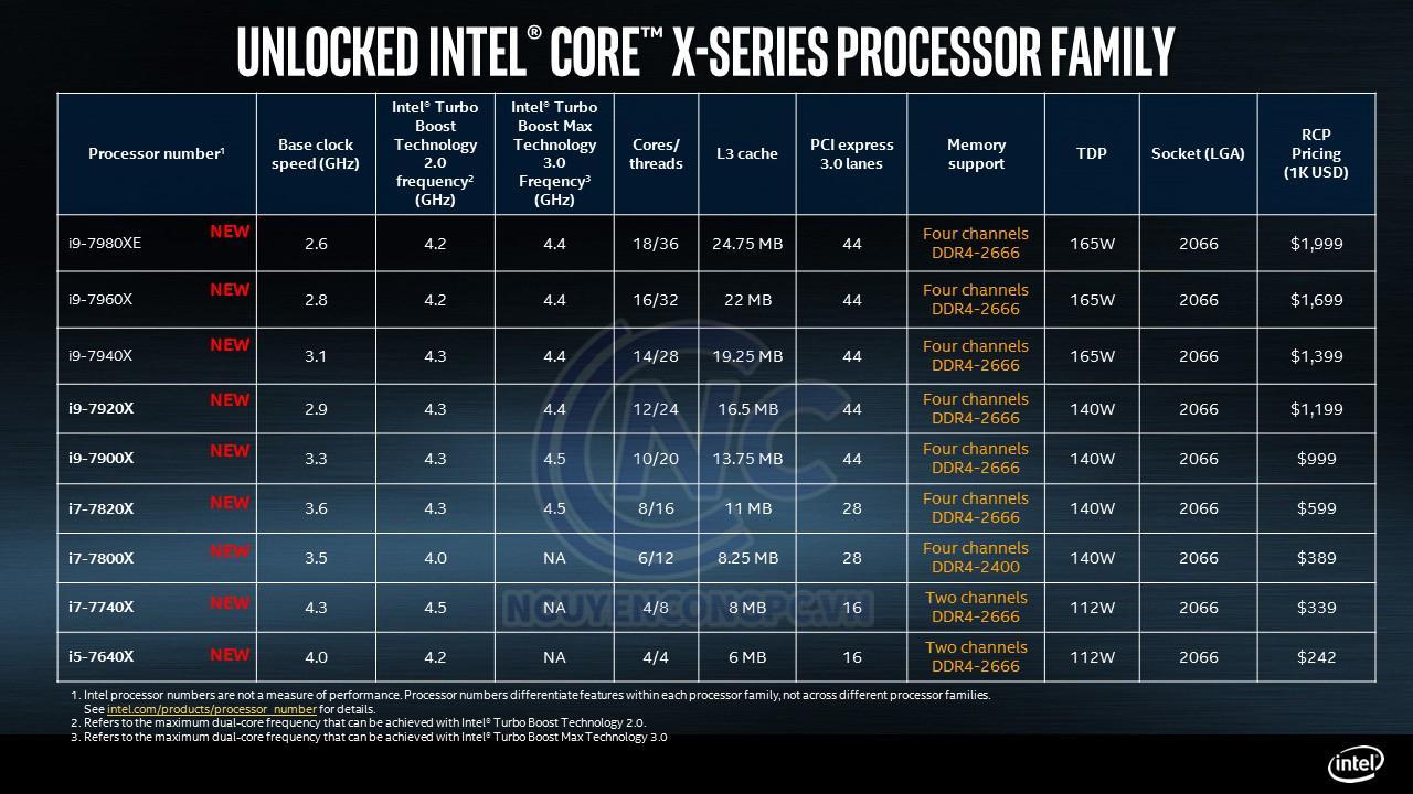 https://nguyencongpc.vn/wp-content/uploads/intel-core-x-series-processor-skus.jpg