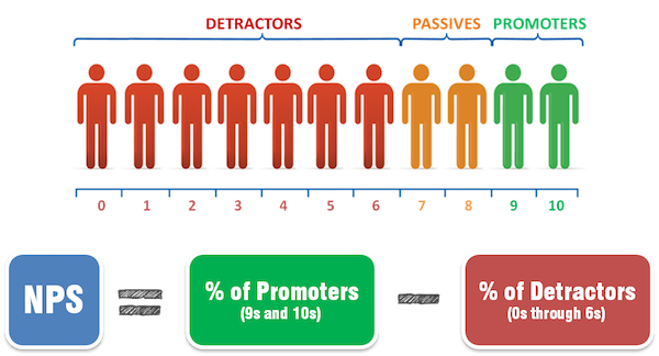 Customer Experience. Herramienta para medir Net Promoter Score (NPS)
