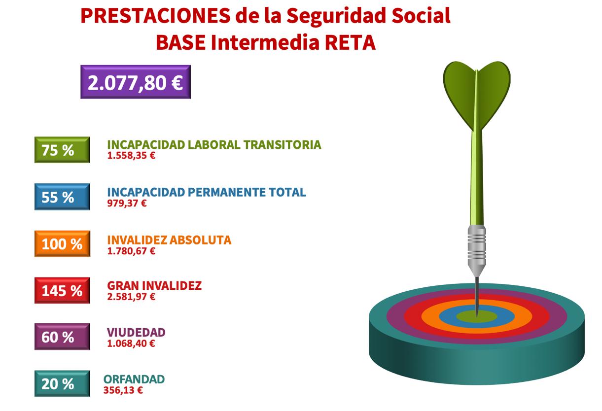 Prestaciones de la Seguridad Social. Base Intermedia RETA