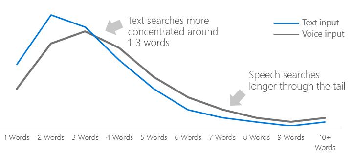 количество ключевых слов используется в голосовом поиске