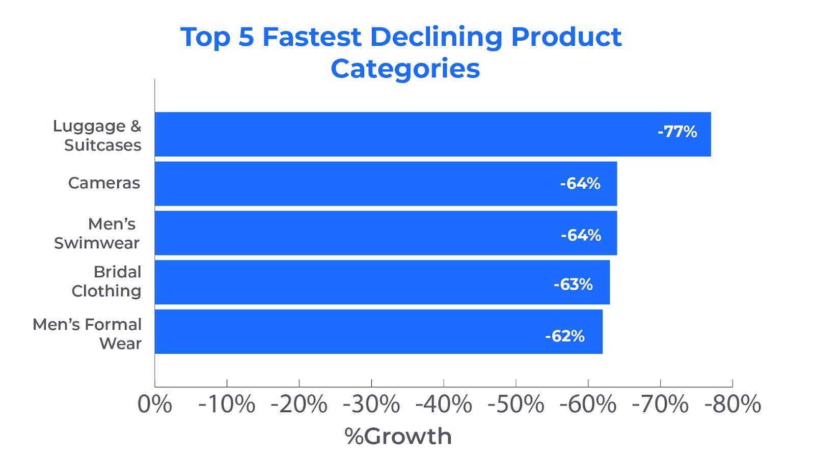 top 5 declining categories