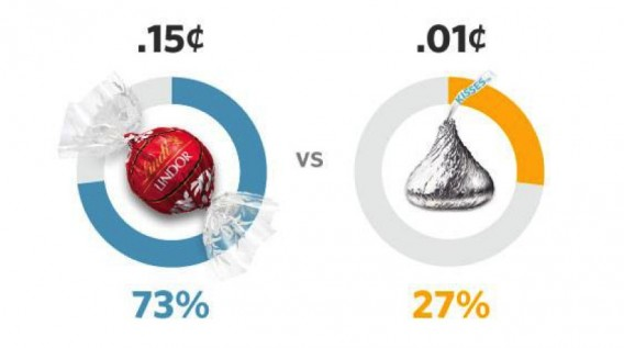 https://cxl.com/wp-content/uploads/2015/10/most-people-preferred-the-higher-quality-Lindor-truffle-568x317.jpg