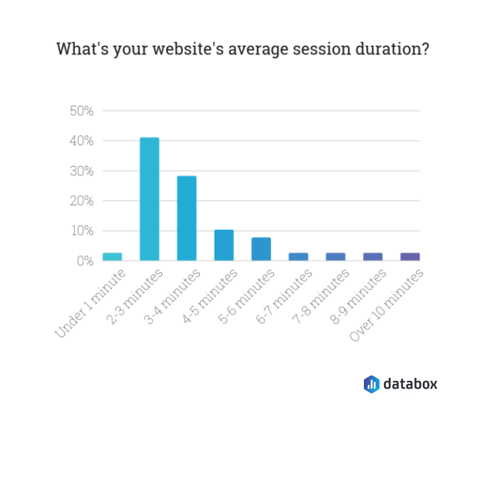 average session duration benchmark