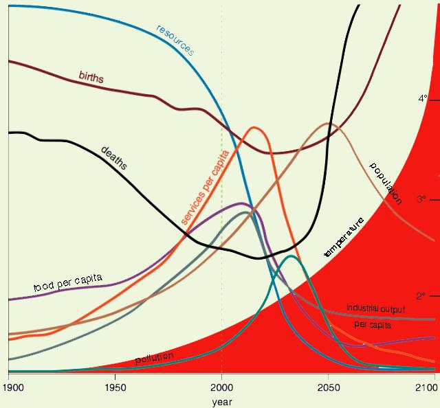 limits-plus-climate-forecast.png