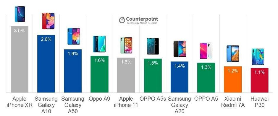 The Apple iPhone XR remains the most popular smartphone in the world - These models were the ten most popular smartphones in the world last quarter