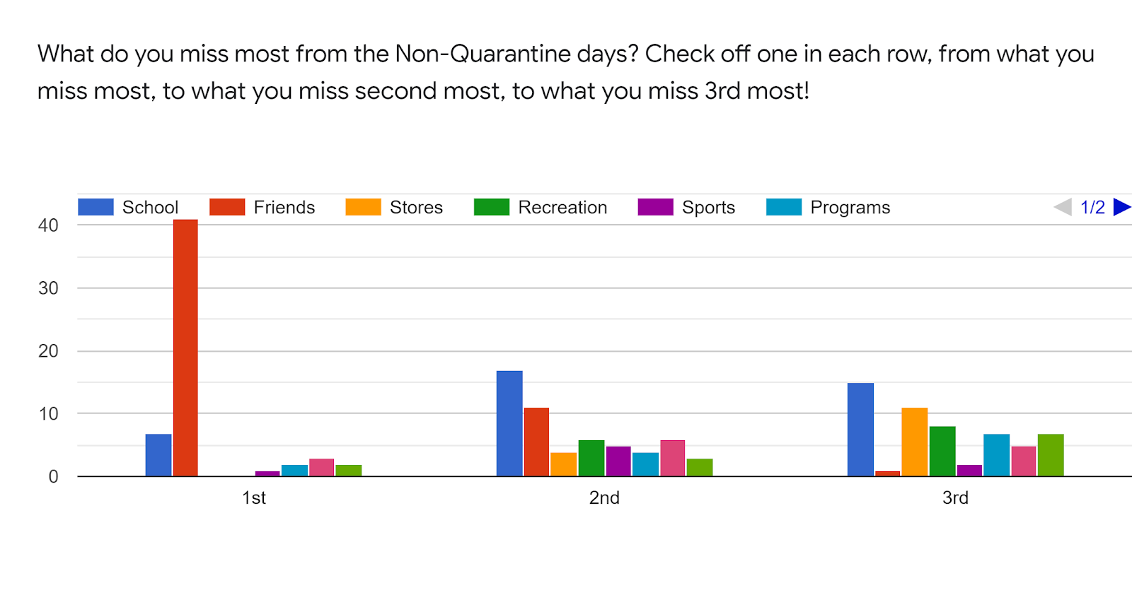 Forms response chart. Question title: What do you miss most from the Non-Quarantine days? Check off one in each row, from what you miss most, to what you miss second most, to what you miss 3rd most!. Number of responses: .