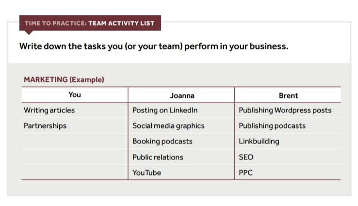 strategic growth with the team activity list exercise
