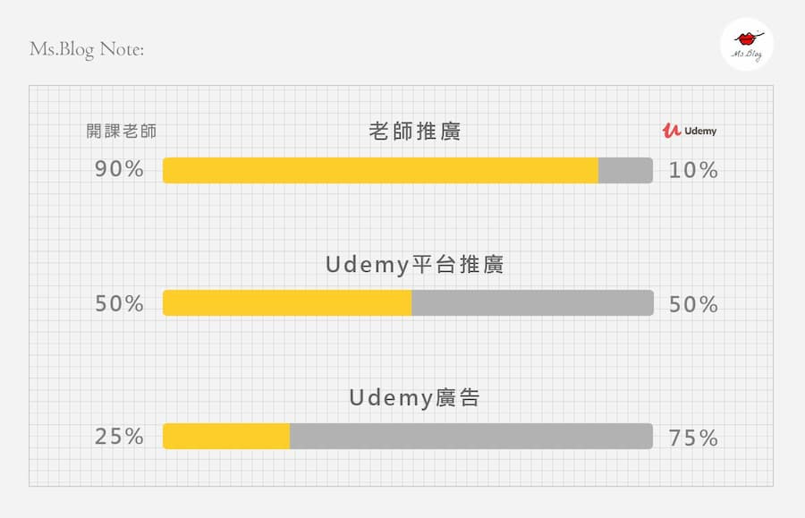 Udemy 平台抽成