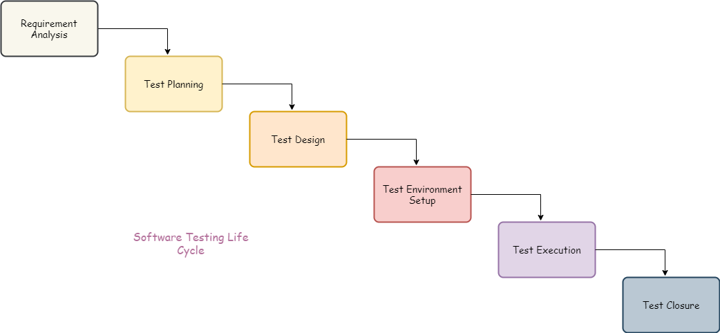 STLC Phases