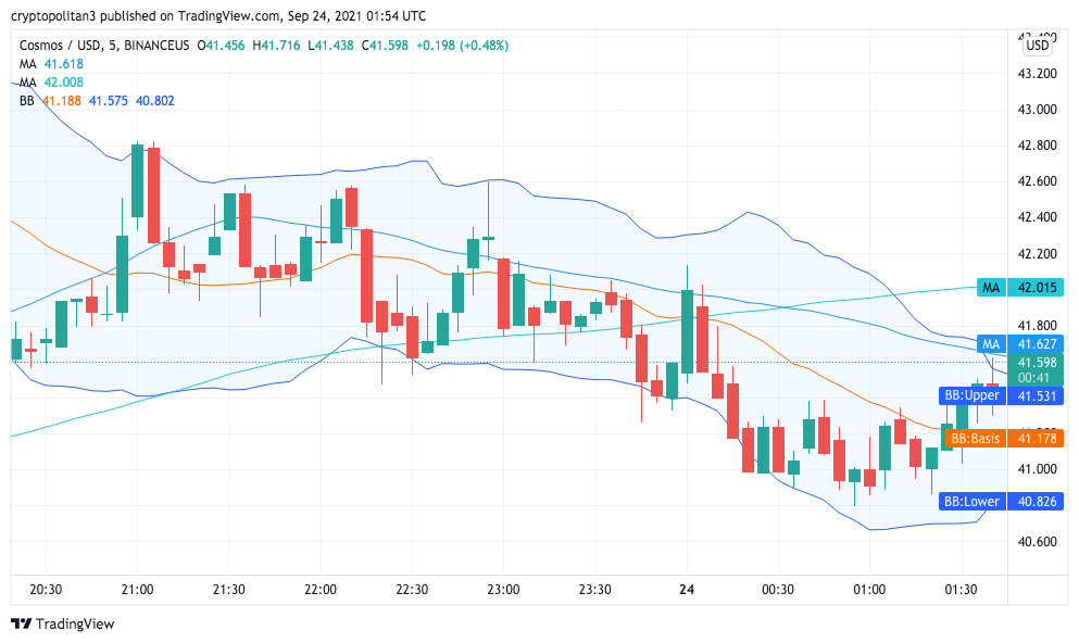 Cosmos price analysis: ATOM trades near the $42 level, will the bulls rally? 2