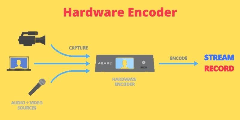 Hardware Encoder to go live on YouTube