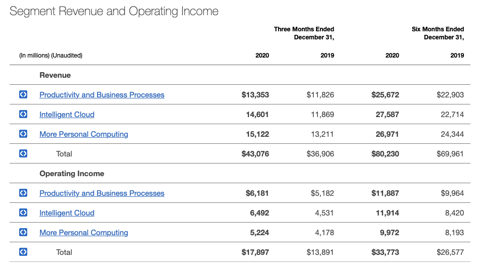 Is Microsoft a good stock to buy? Q2 FY21 Segment Revenue and Operating Income