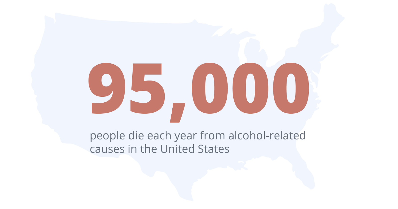 95,000 people die each year from alcohol-related causes in the united states.