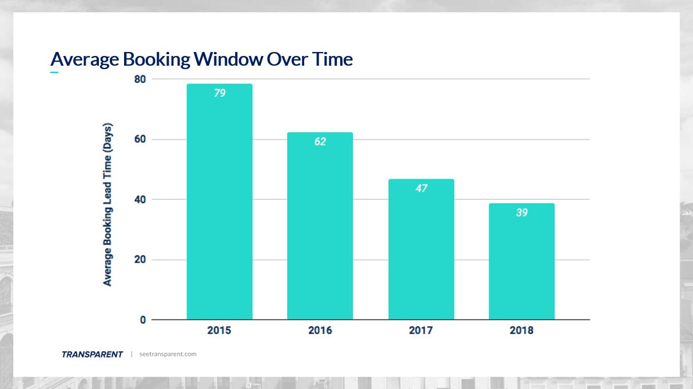 understanding booking window in vacation rentals over time