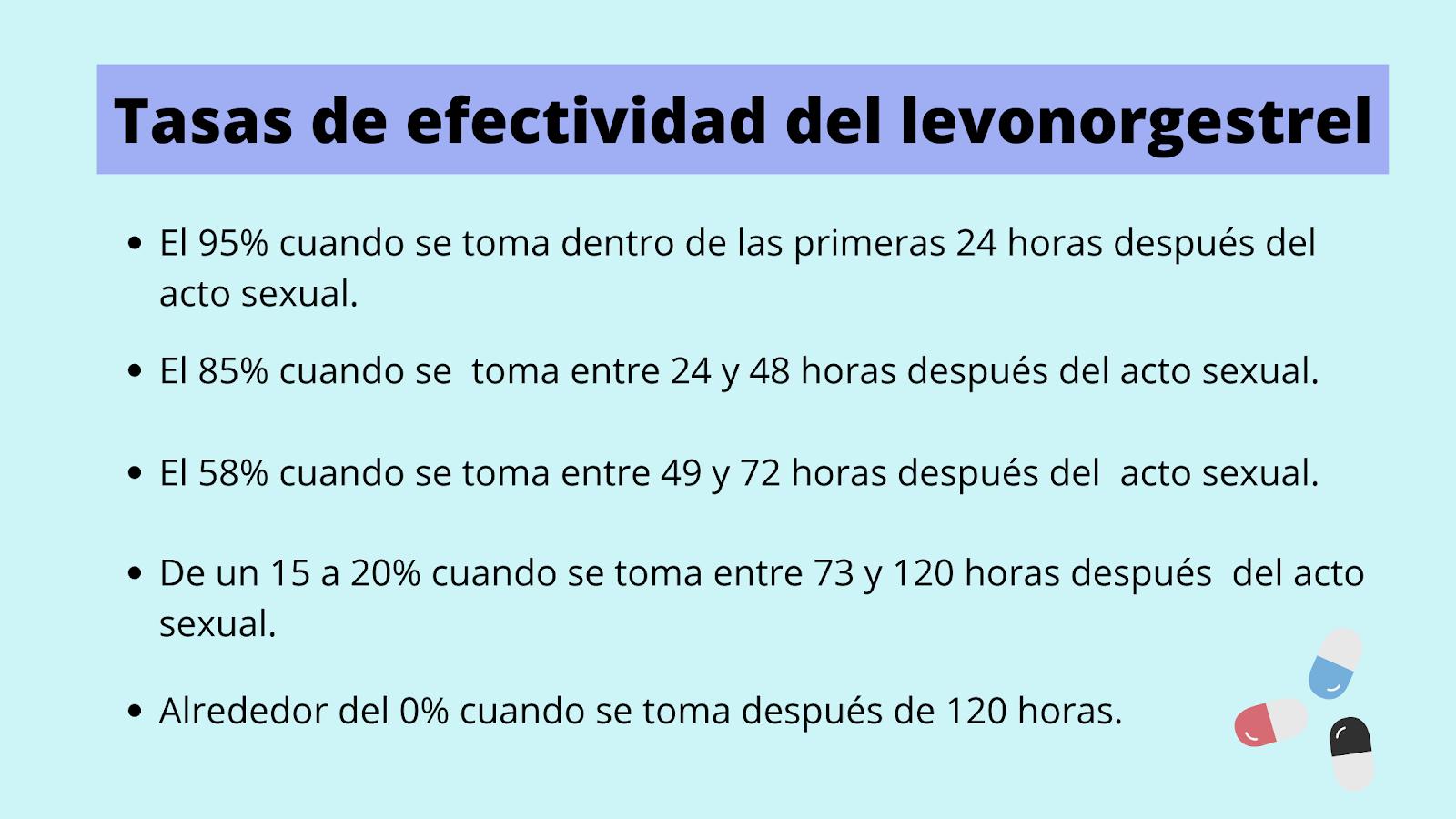 Infografía sobre tasas de efectividad del levonorgestrel dependiendo de la hora en la que se tome