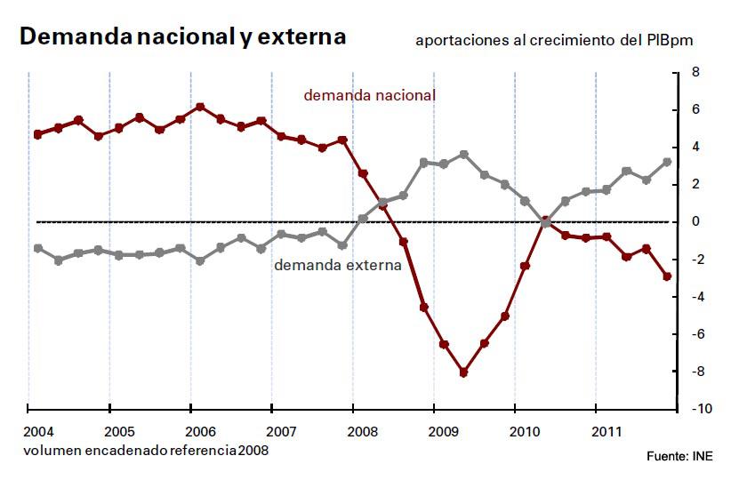 PIB, economía española, demanda interna