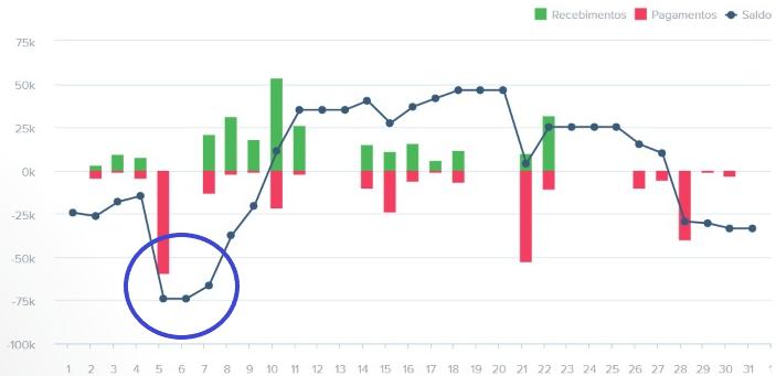 gestão de fluxo de caixa em gráfico
