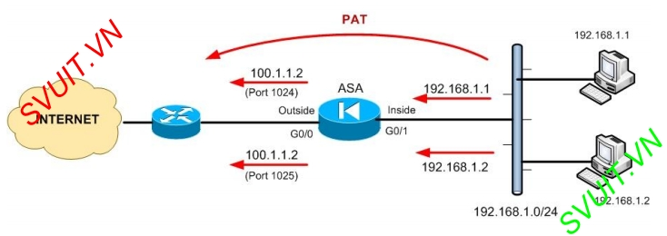 config dynamic NAT on ASA Cisco 8.2(4)