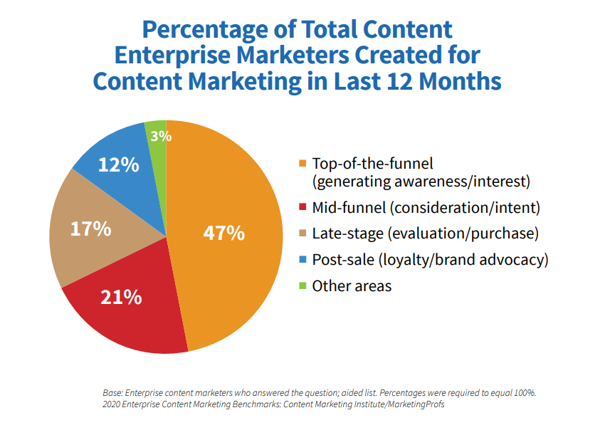 percentage of marketers creating funnel content in last 12 months