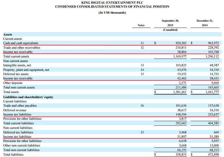 King 3Q Balance sheet .png