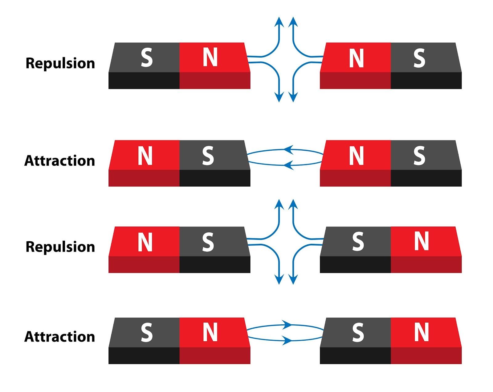 Aimant répulsif vs électro-aimant : le fonctionnement d'un aimant permanent