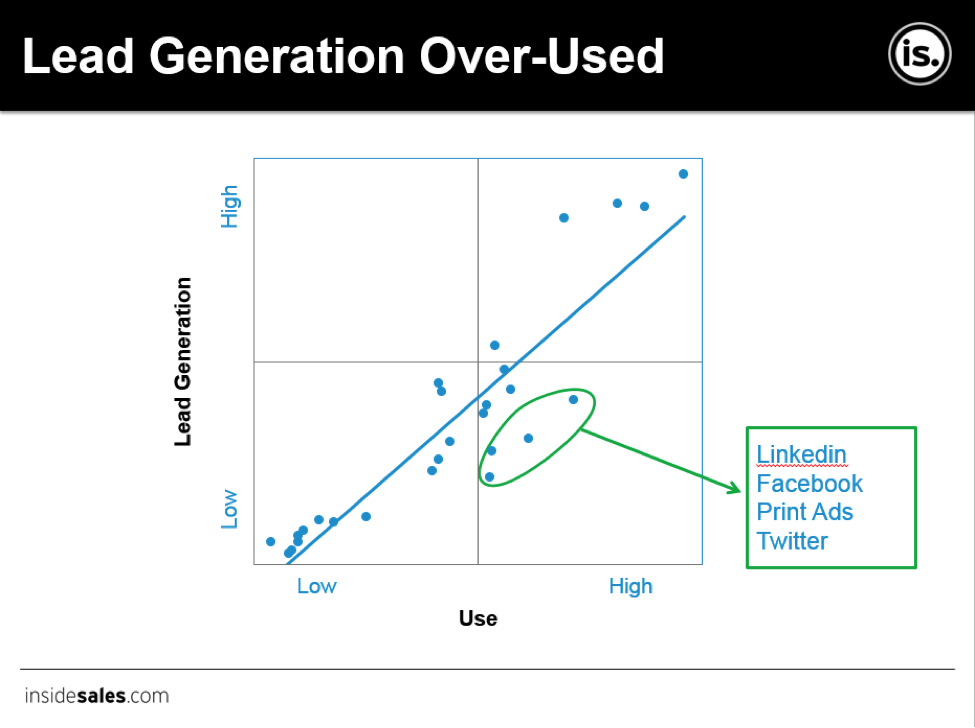 Lead generation chart from Insidesales.com - Generating B2B Leads