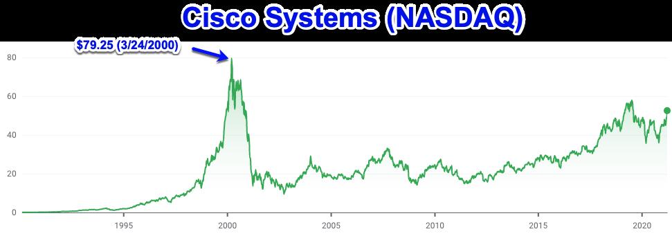 Cisco stock prices, during dot.com bubble
