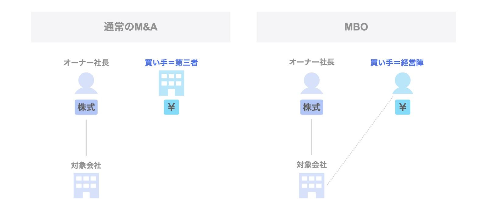 通常のM&AとMBOの比較