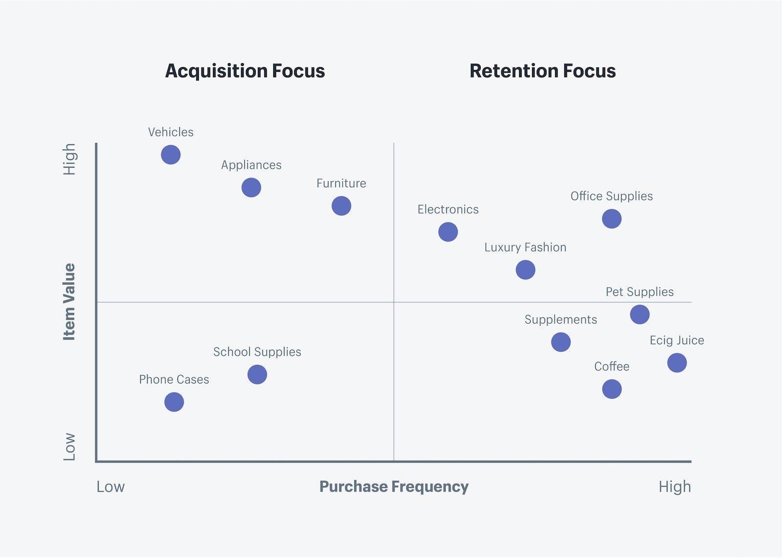 Customer retention matrix