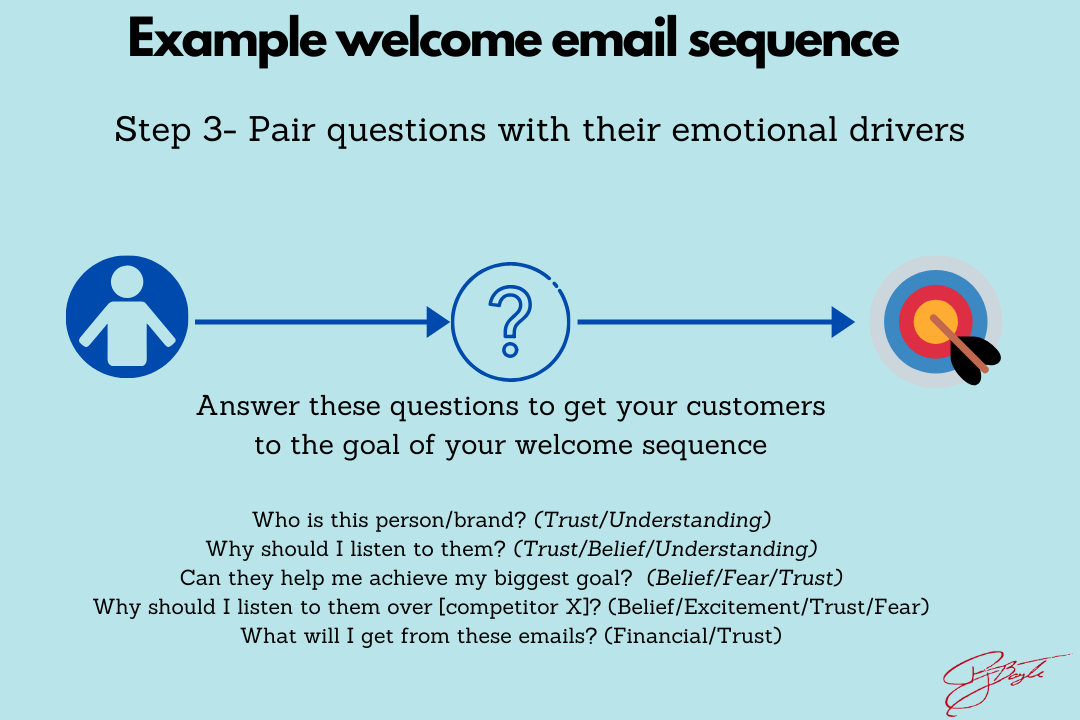 Create high converting email sequences